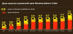 Доля налогов на бензин