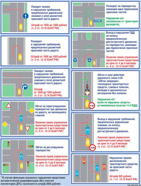 Спорные ситуации на дорогах