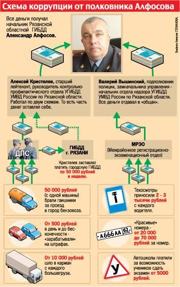 схема коррупции алфосова