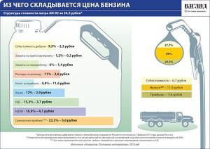 Из чего складывается цена на бензин