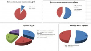 Анализ последних 21 ДТП в Казани и РТ