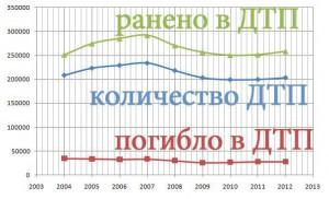Количество ДТП 2004-2012 года