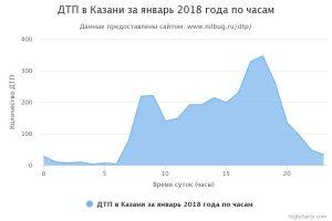 ДТП в Казани за февраль 2018