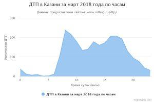 ДТП в Казани за апрель 2018 года