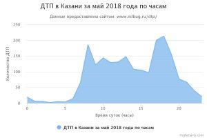 ДТП в Казани за май 2018