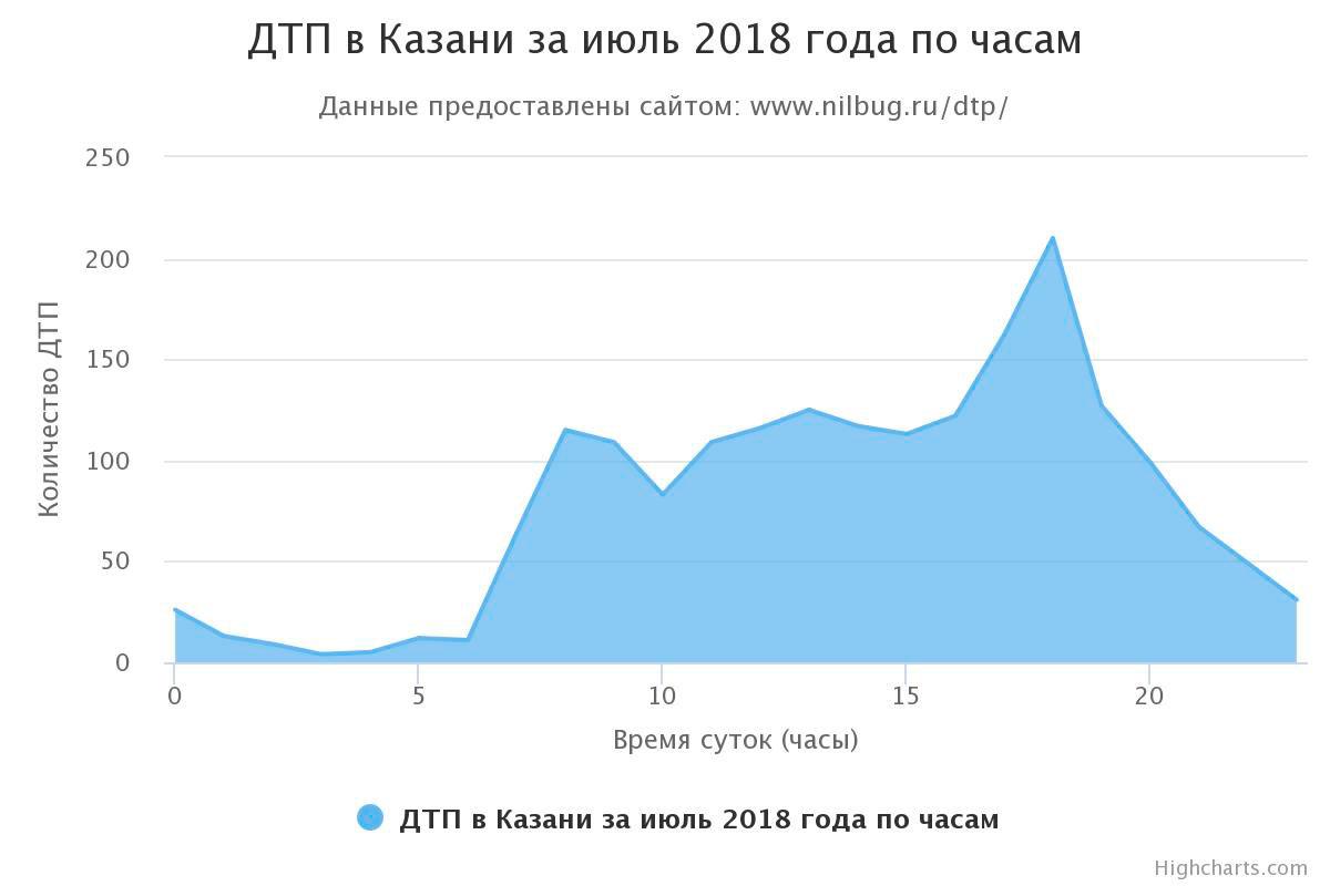 ДТП в Казани за июль 2018