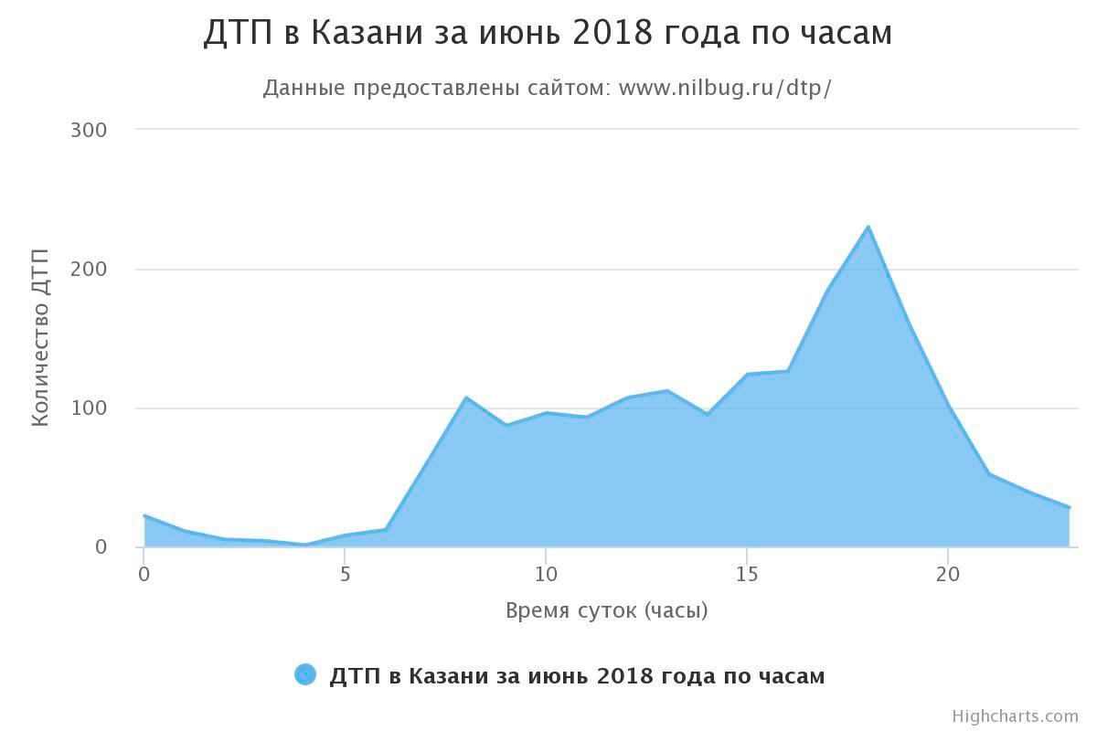 ДТП в Казани за июнь 2018